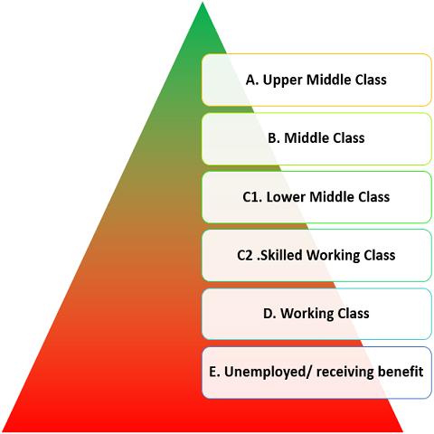طبقه بندی طبقات اجتماعی در بازاریابی